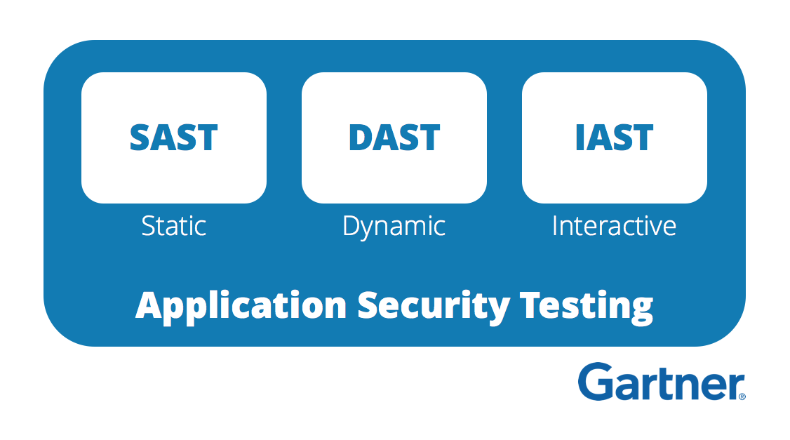 SAST and DAST vs IAST as defined by Gartner in an Application Security context