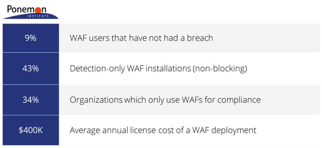 The State of Web Application Firewalls