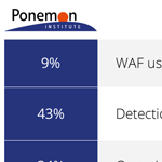 "Source: Ponemon Institute - ""The State of Web Application Firewalls"" (14 May 2019)"